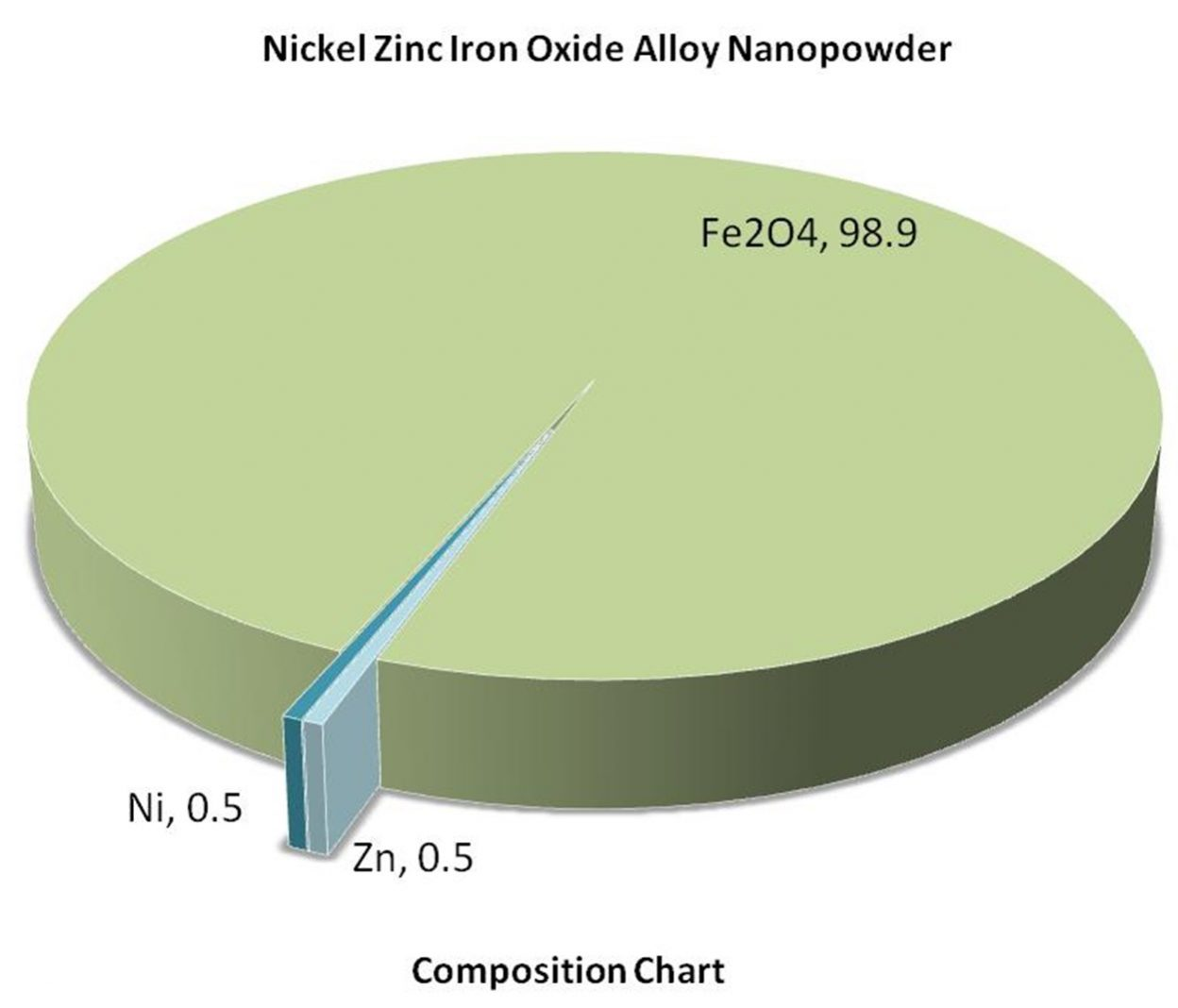 Composition Chart – Ni0.5Zn0.5Fe2O4 Alloy Nanoparticles