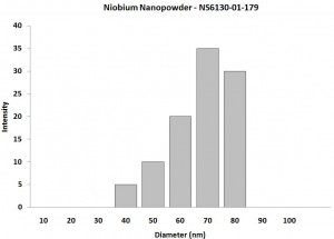 Particles Size Analysis - Nb Nanopowder