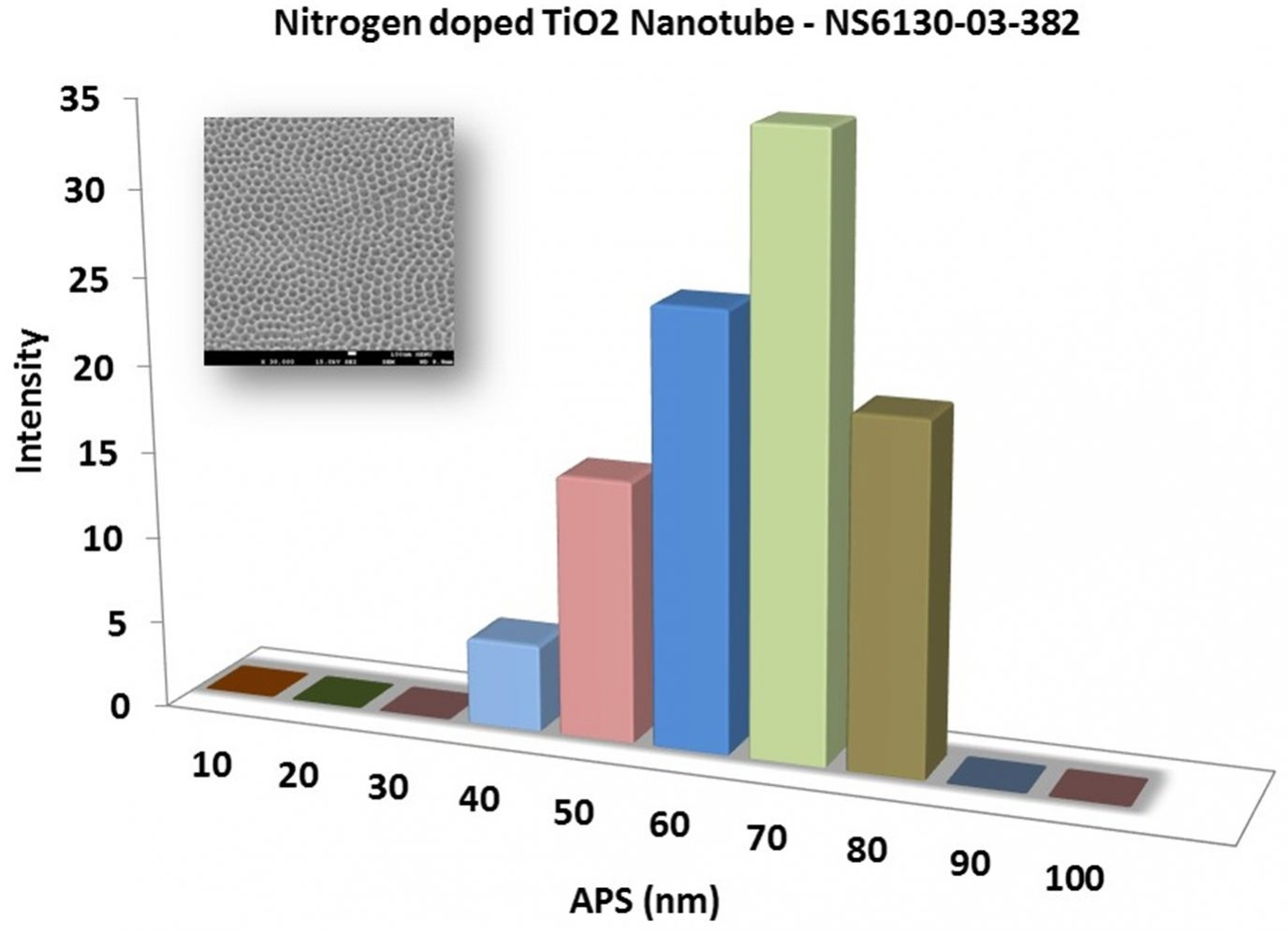 Particles Size of Analysis-TIO2