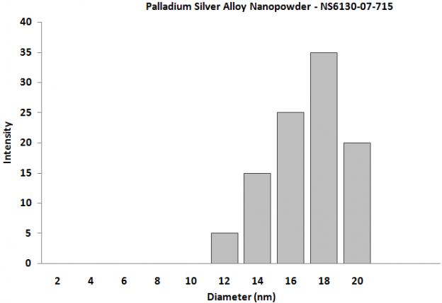 Particles Size Analysis - Palladium Silver Alloy Nanopowder