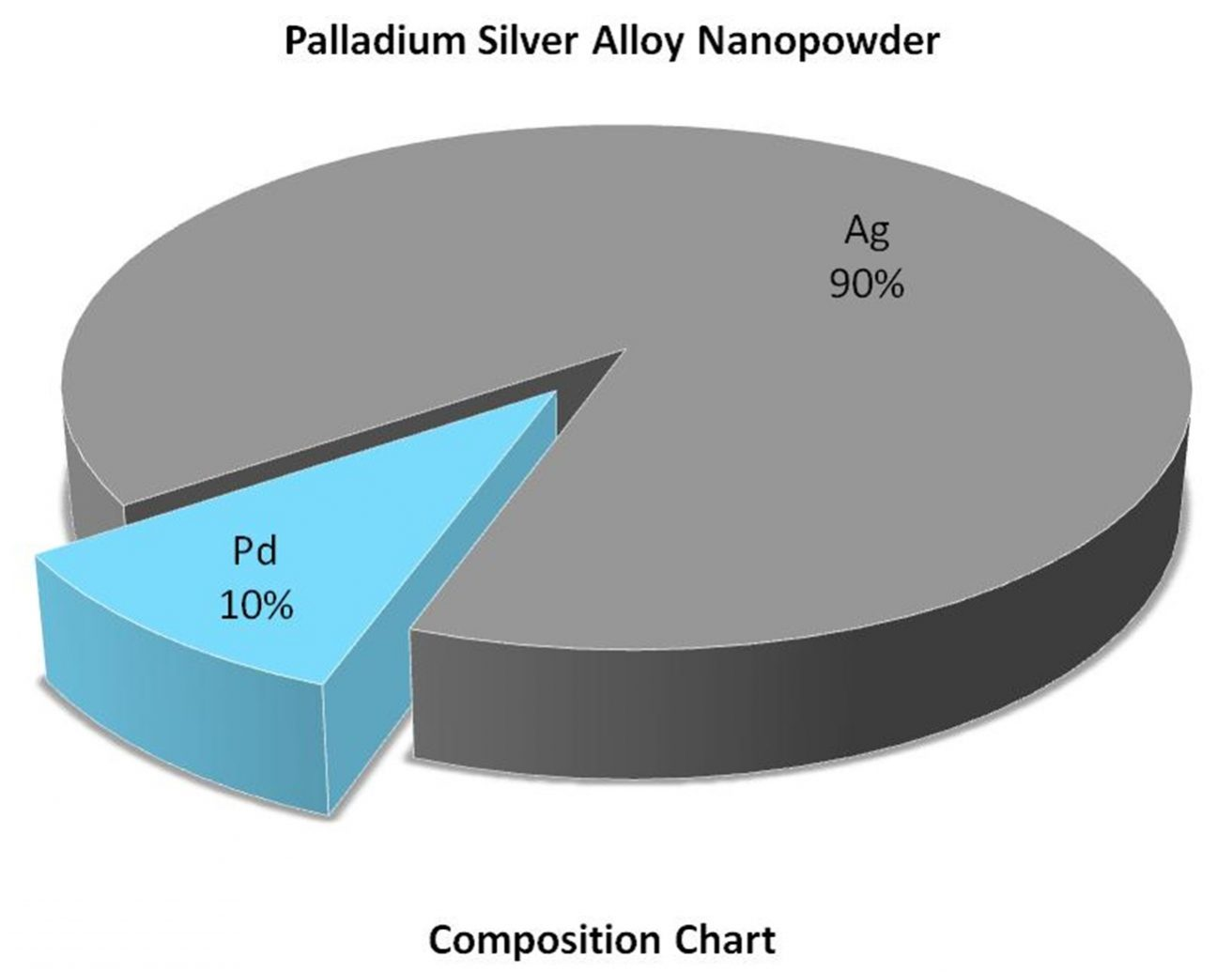 Composition Chart - Pd:Ag Alloy Nanoparticles