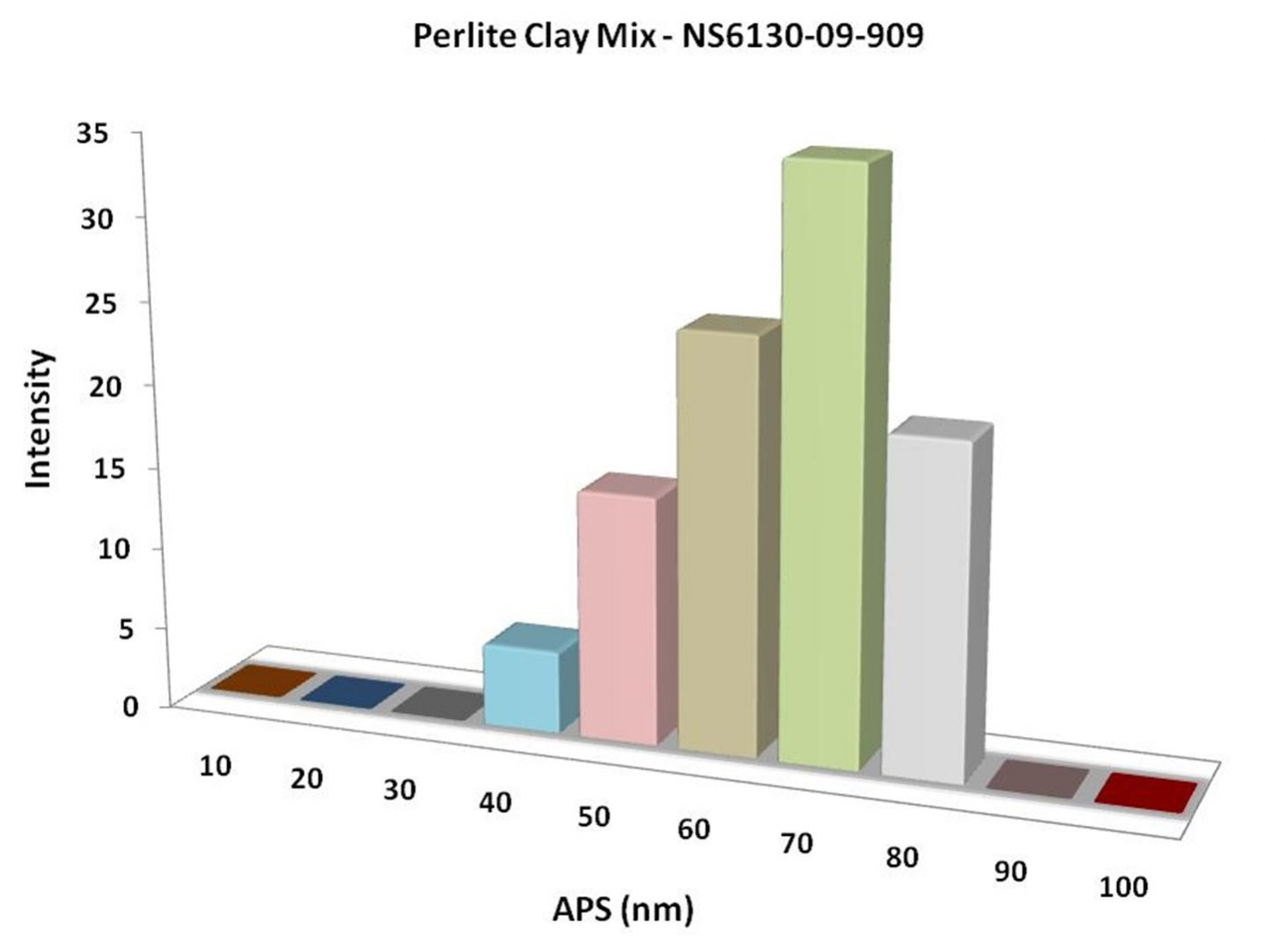 Particles Size Analysis - Perlite Clay Mix