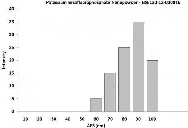Particles Size of Analysis-Potassium Hexafluorophosphate
