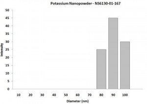 Particles Size Analysis - K Nanopowder