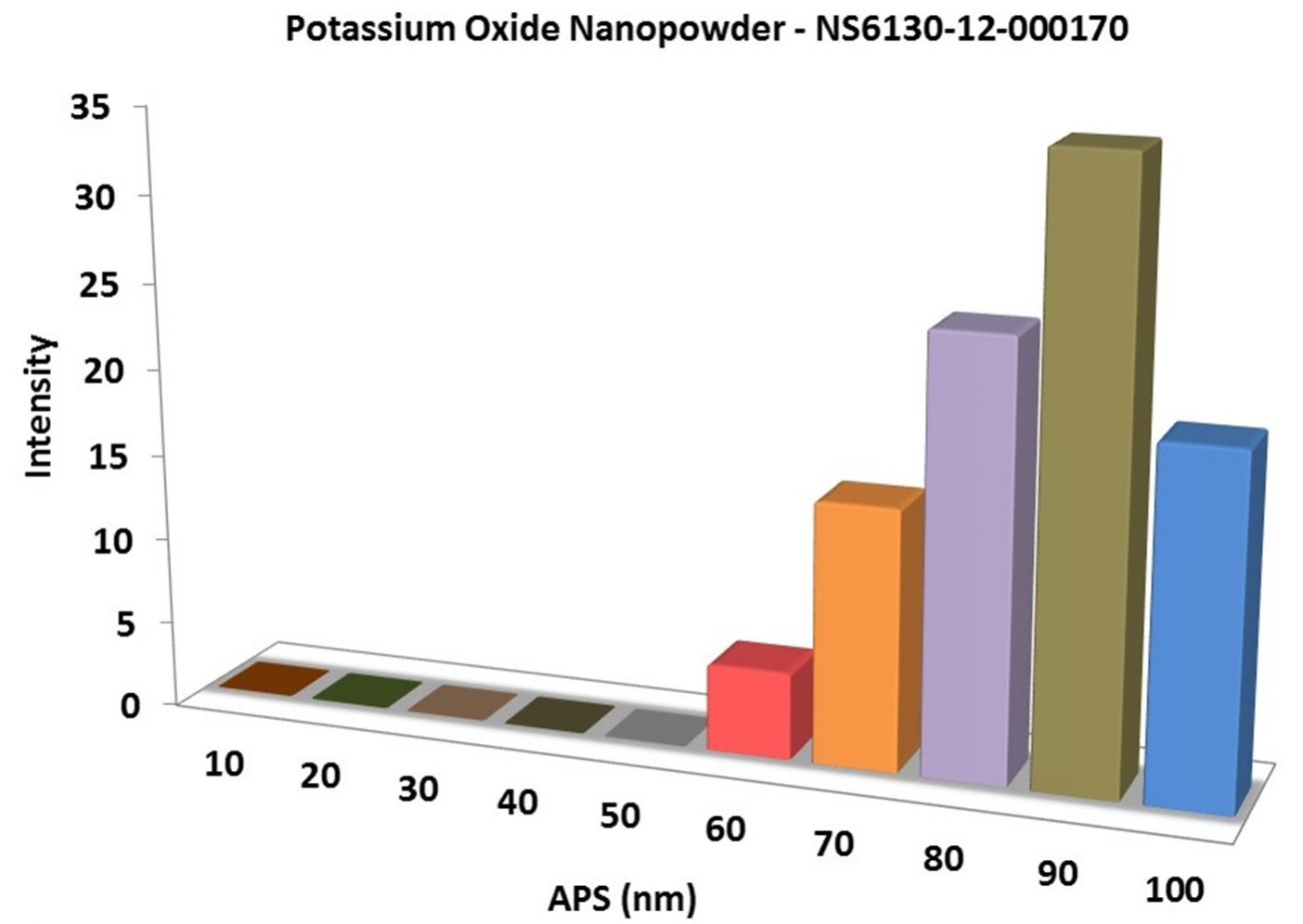 Particles Size of Analysis-K2O