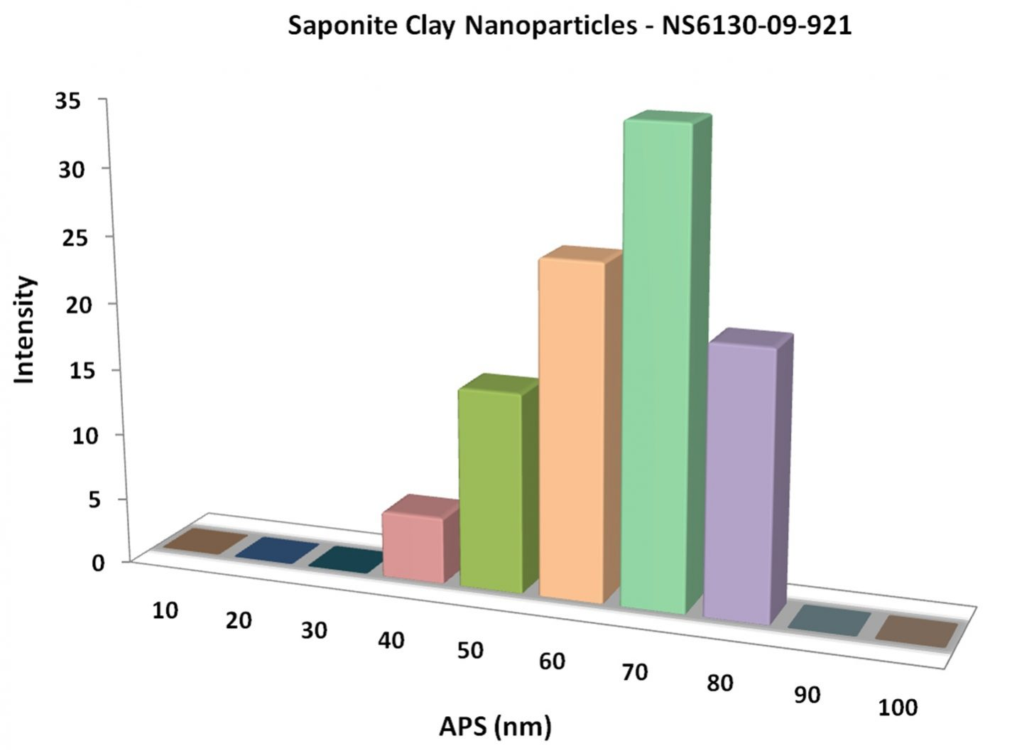 Particles Size Analysis - Saponite Clay Nanoparticles