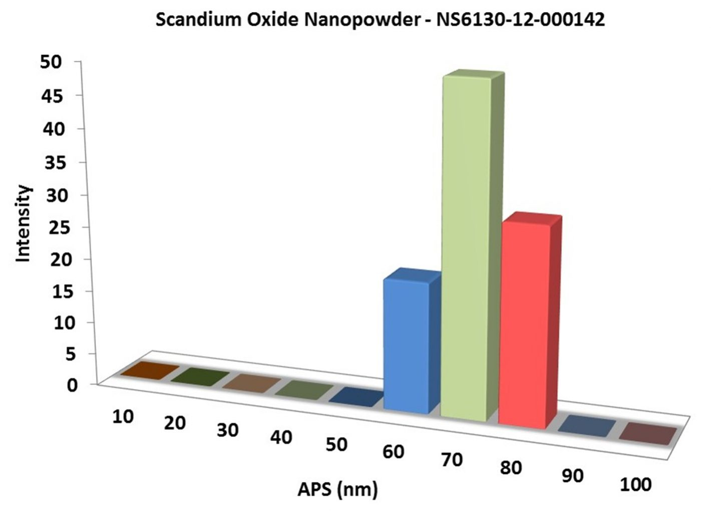 Particles Size of Analysis-Sc2O3