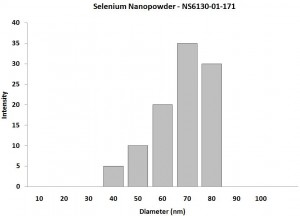 Particles Size Analysis - Se Nanopowder