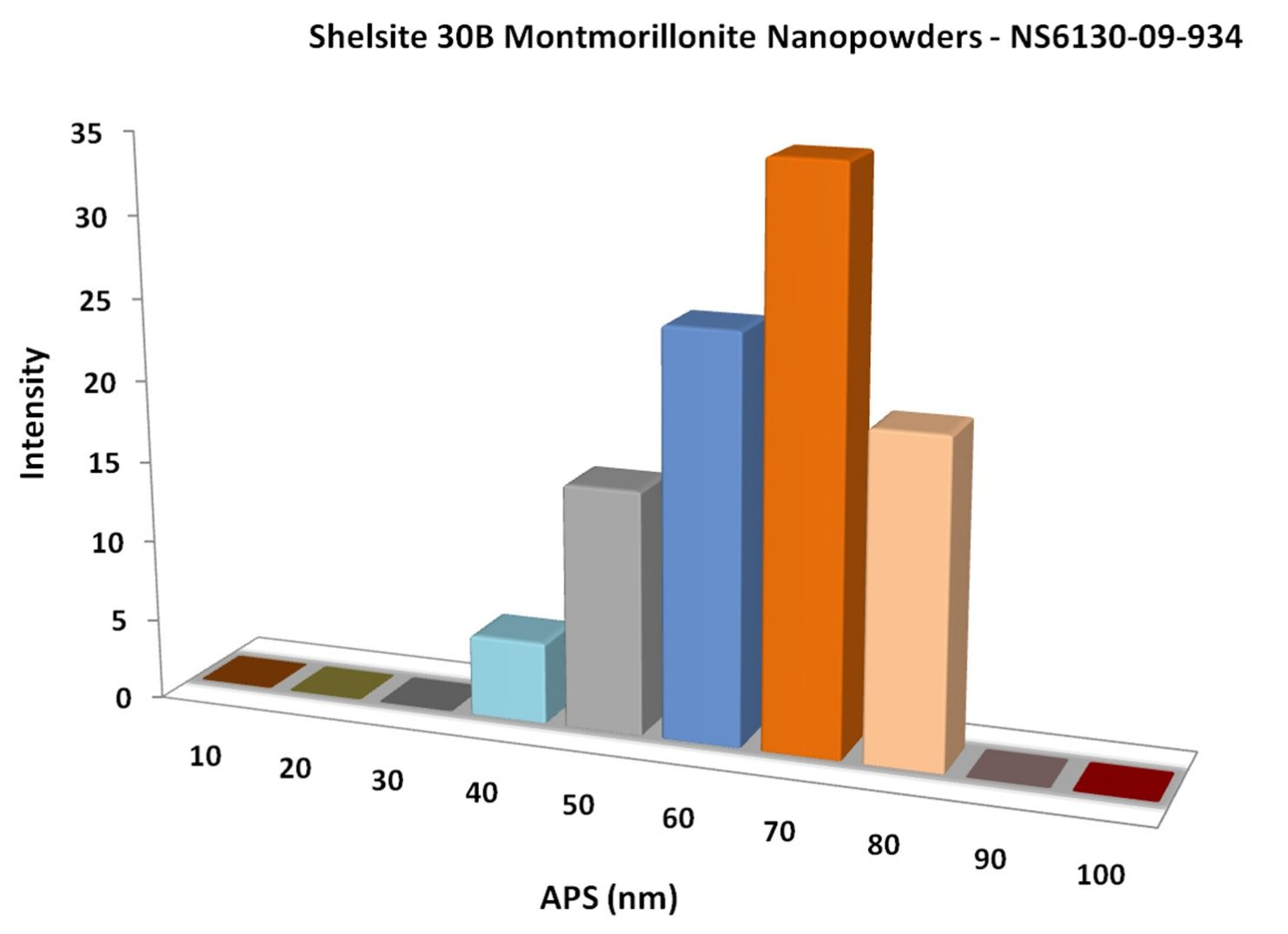 Particles Size Analysis - Shelsite 30B Montmorillonite Nanoparticles