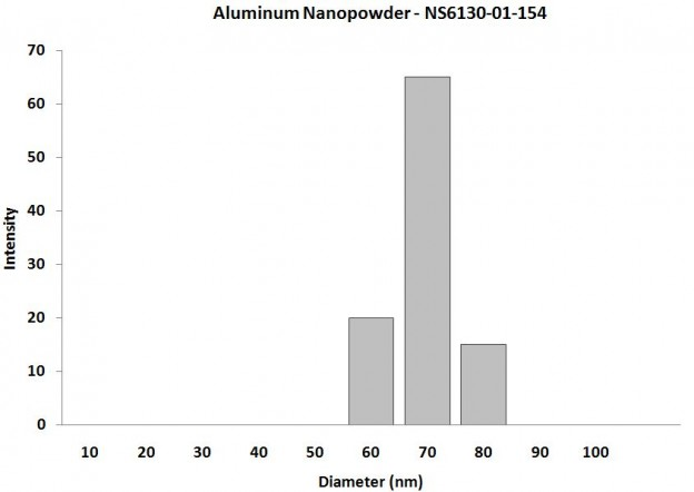 Particles Size Analysis - Al2O3 Nanopowder SiO2 Coated