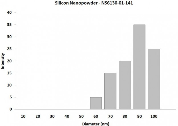 Particles Size Analysis - Si Nanopowder