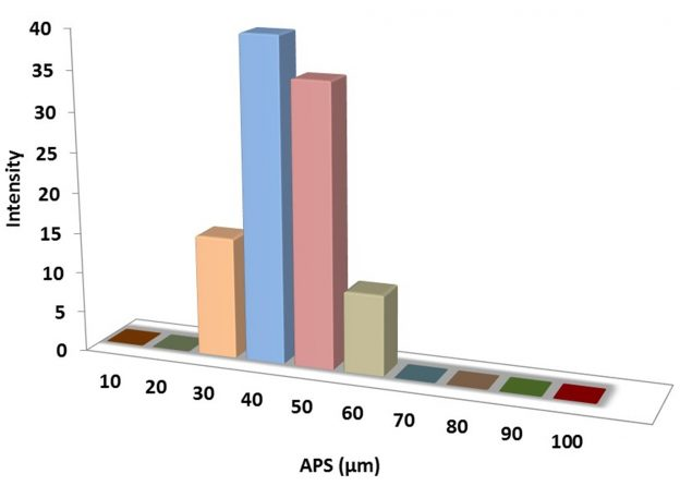 Particles Size Analysis – Si Powder