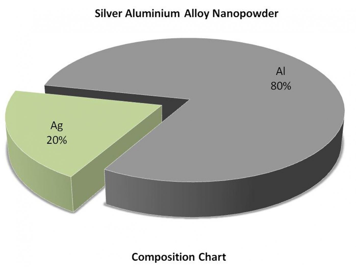 Composition chart - Silver Aluminium Alloy Nanoparticles