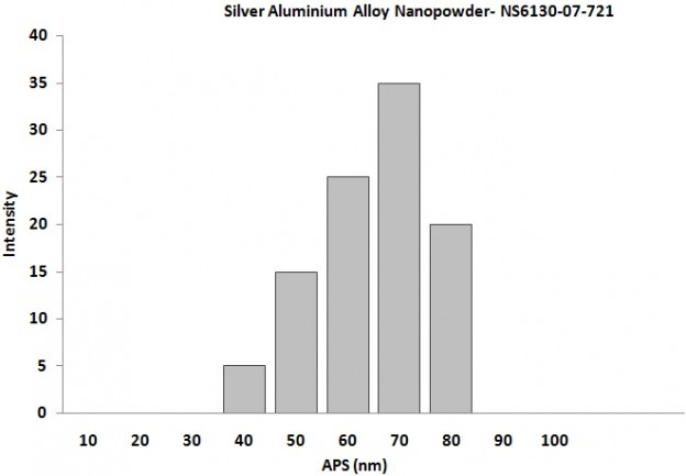 Particles Size Analysis - Silver Aluminium Alloy Nanoparticles