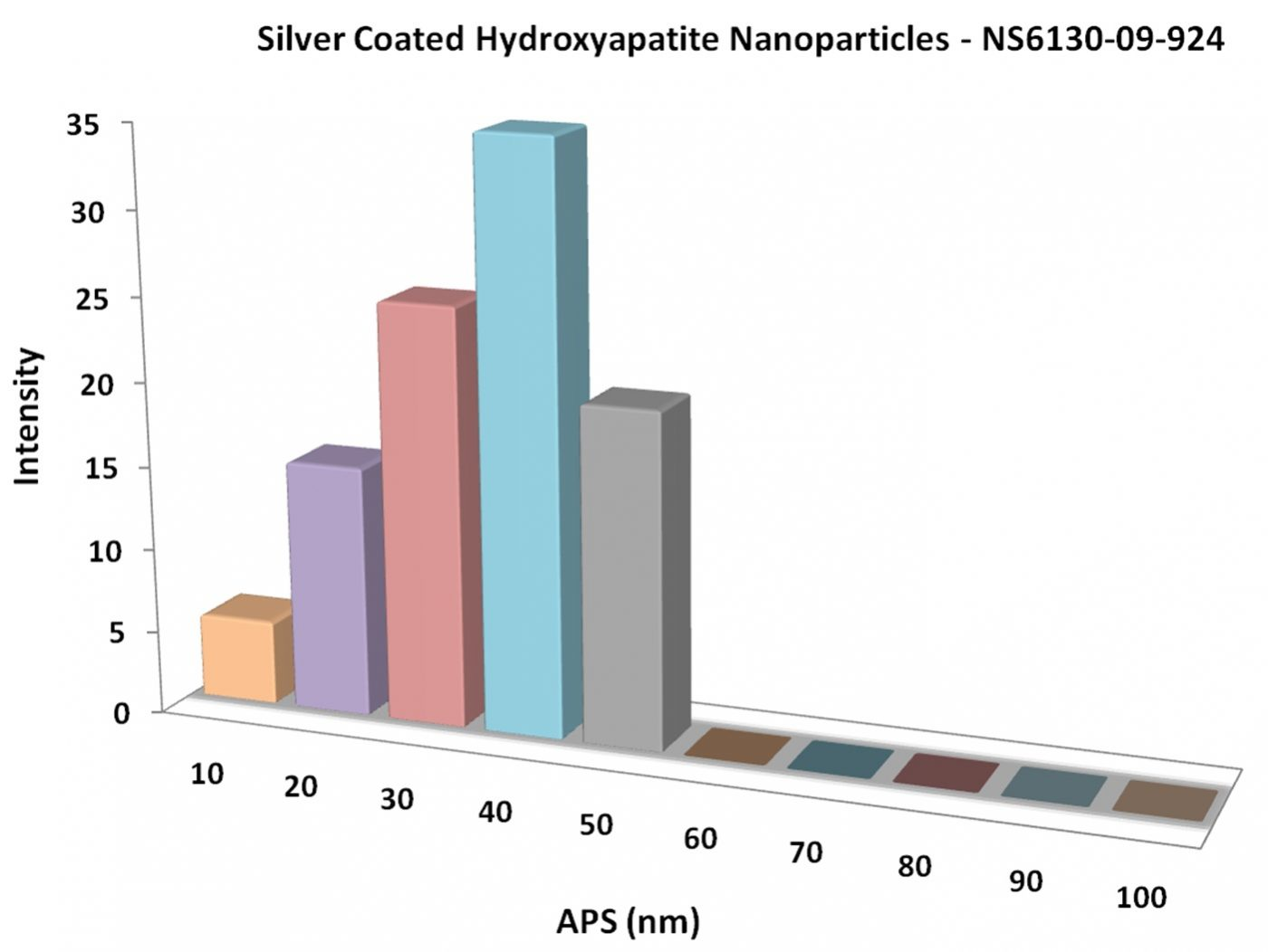 Particles Size Analysis - Silver Coated Hydroxyapatite Nanoparticles