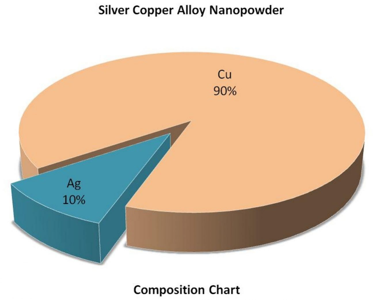 Composition Chart - Ag:Cu Alloy Nanopoarticles