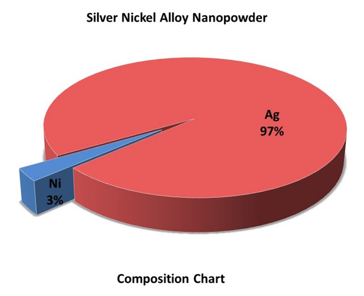 Composition Chart - Ag:Ni Alloy Nanopowder