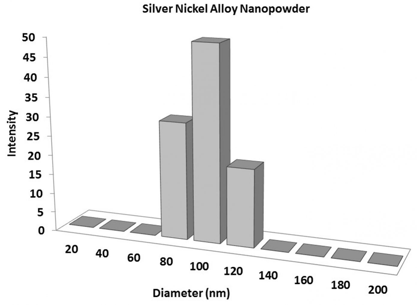 Particles Size Analysis - Silver Nickel Alloy Nanopowder