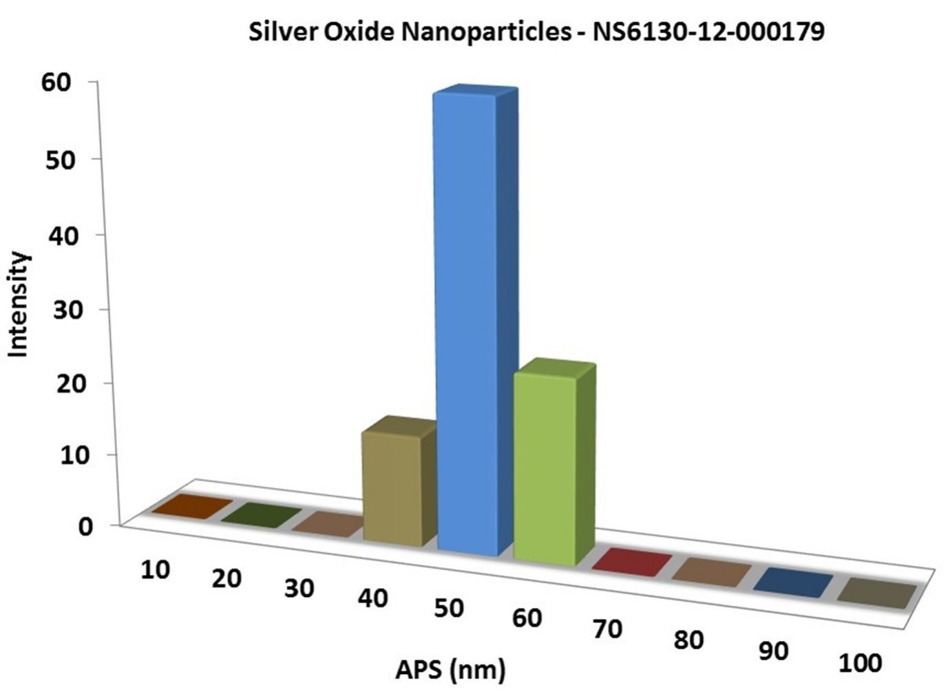 Particles Size of Analysis-Ag2O