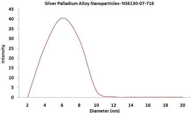 Particles Size Analysis -  Silver Palladium Alloy Nanopowder