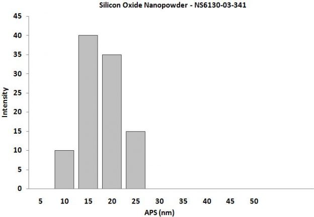 Particles Size Analysis - SiO2 Nanopowder