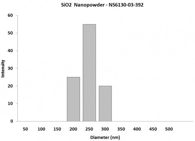 Particles Size of Analysis-SiO2
