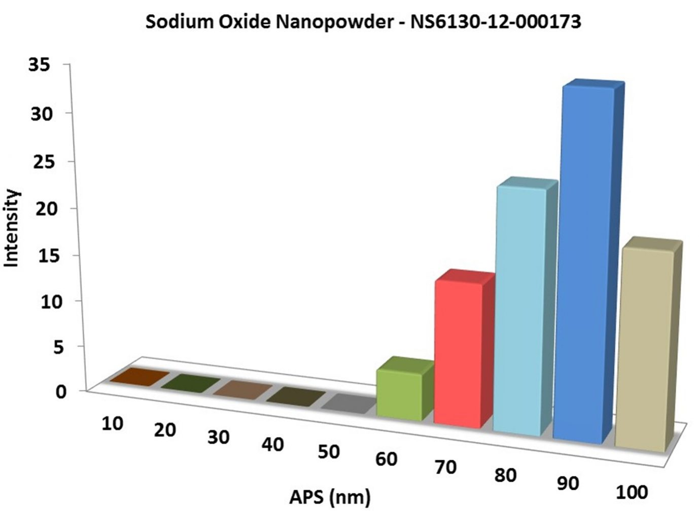 Particles Size of Analysis-Na2O3