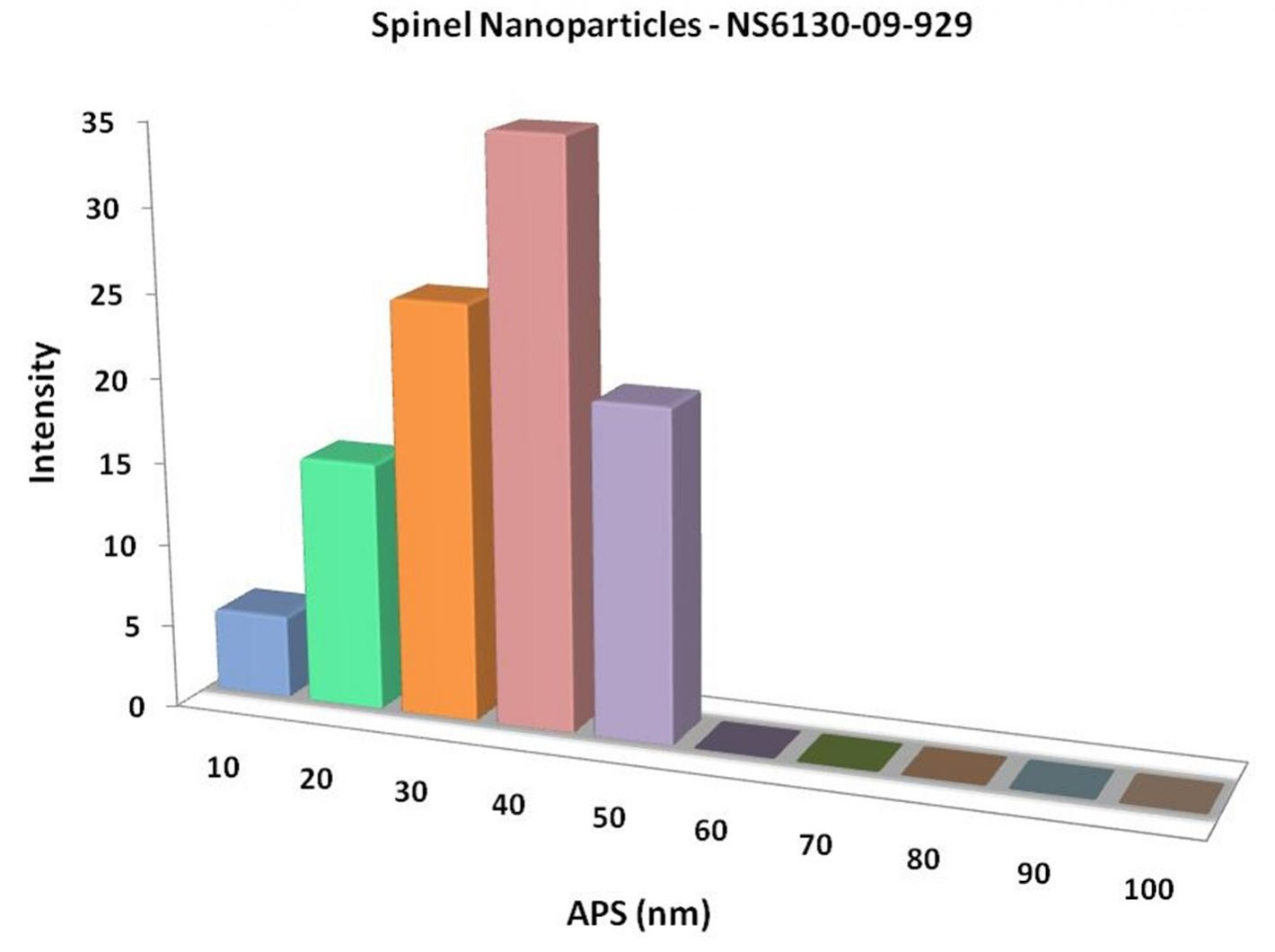 Particles Size Analysis - Spinel Nanoparticles