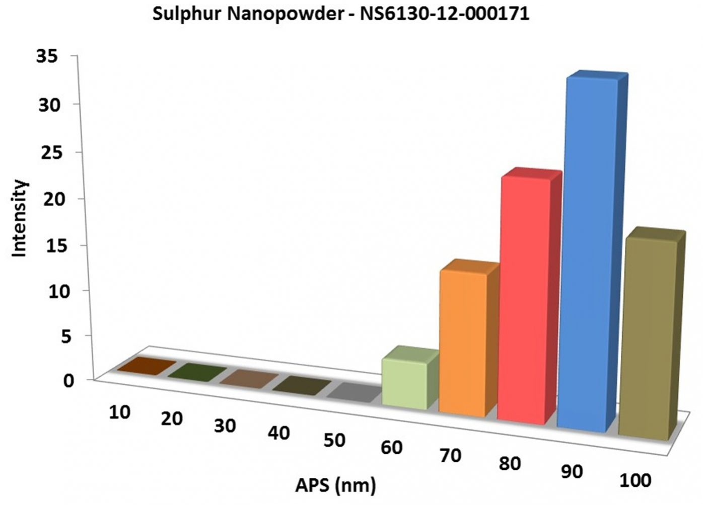 Particles Size Analysis - S Nanopowder