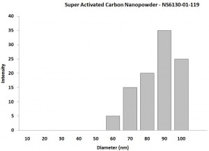 Particles Size Analysis - Carbon Nanoparticles
