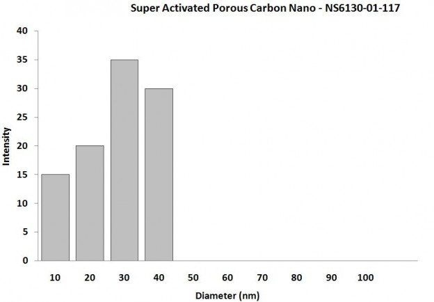 Particles Size Analysis - Charcoal Nanopowder