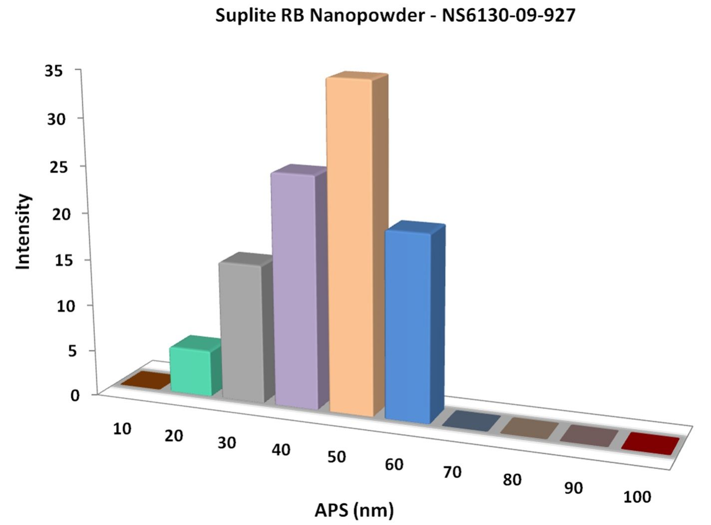 Particles Size Analysis - Suplite RB Nanopowder