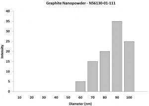 Particles Size Analysis - Graphite Nanoparticles