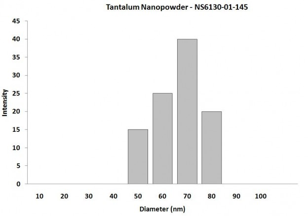 Particles Size Analysis - Ta Nanopowder