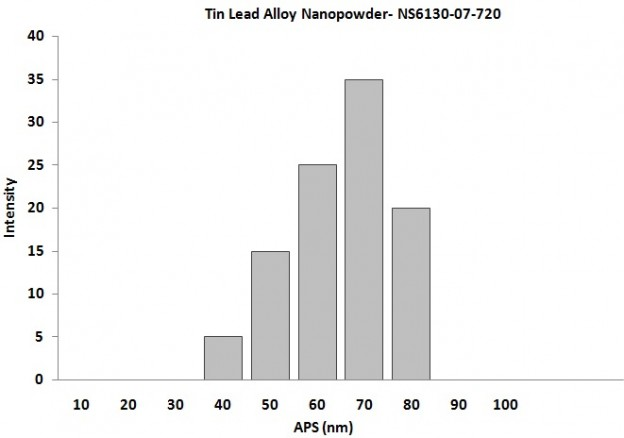 Particles Size Analysis - Tin Lead Alloy Nanoparticles