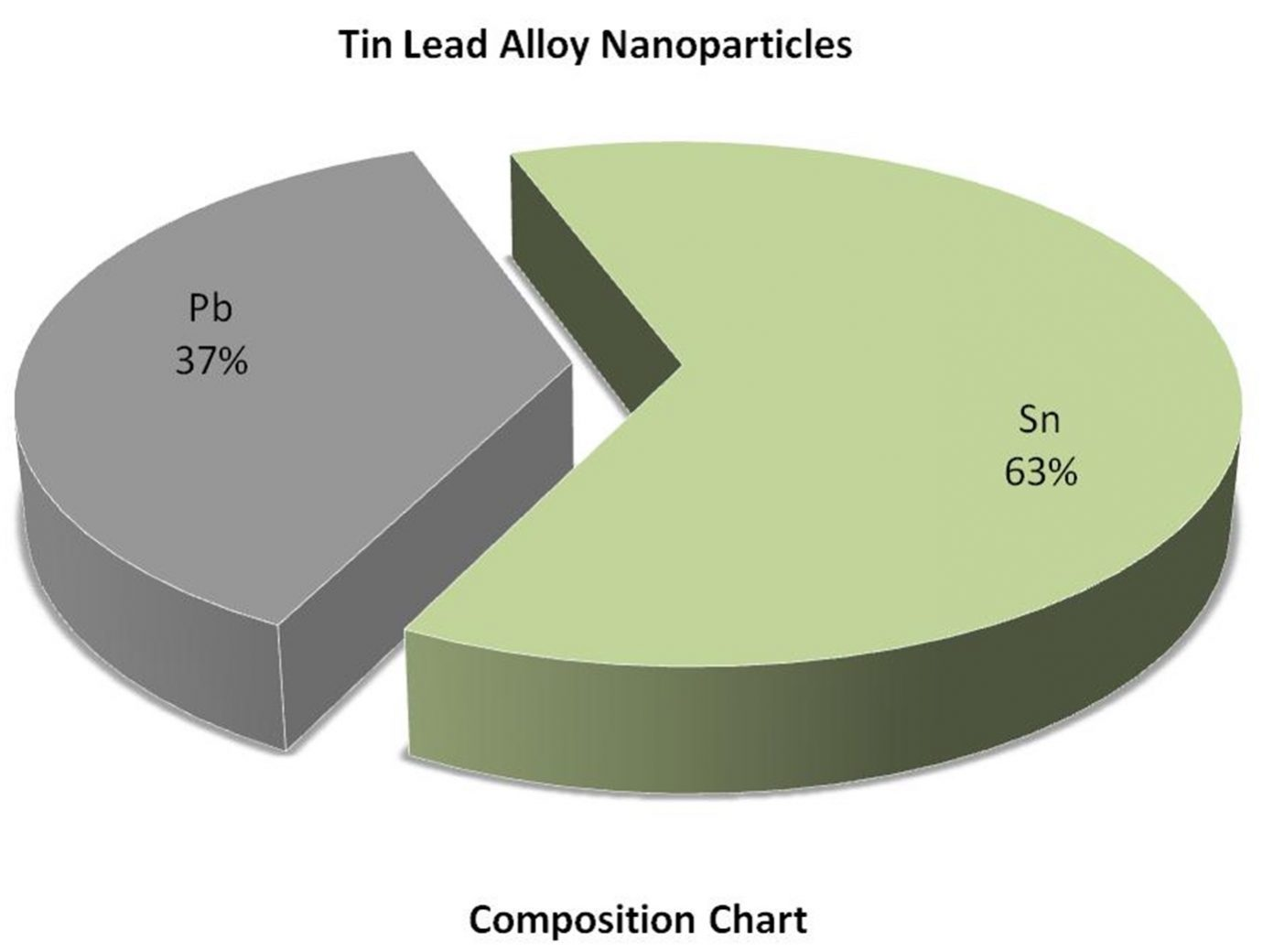 Composition Chart - Sn:Pb Alloy Nanoparticles