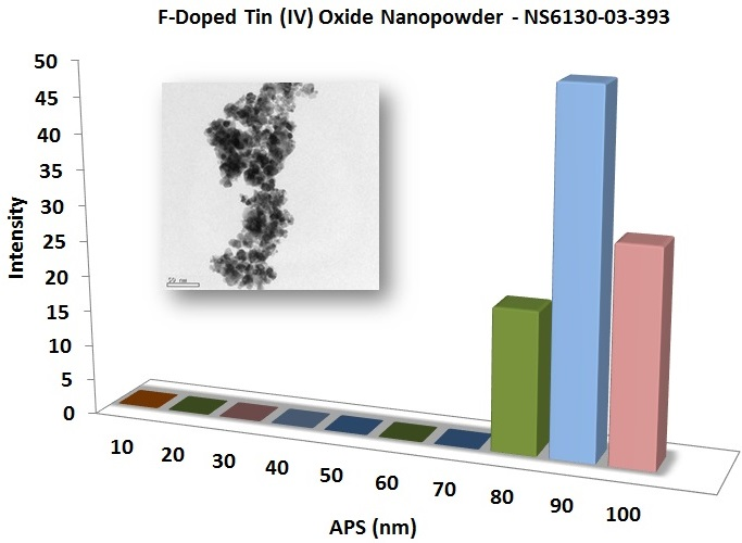 Particles Size Analysis - SnO2 Nanoparticles