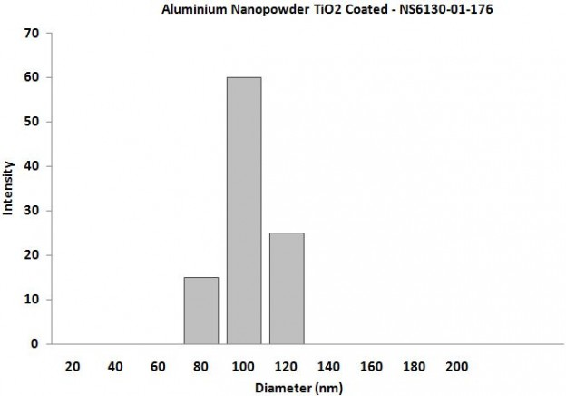 Particles Size Analysis - Al Nanoparticles TiO2 Coated