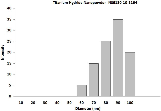 TiH2 Nanoparticles – Size Analysis
