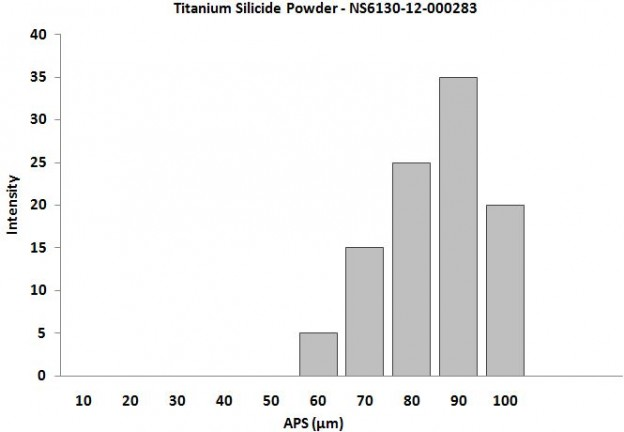 Particles Size of Analysis-Titanium Silicide Powder