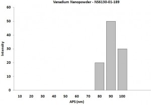 Particles Size Analysis - V Nanopowder