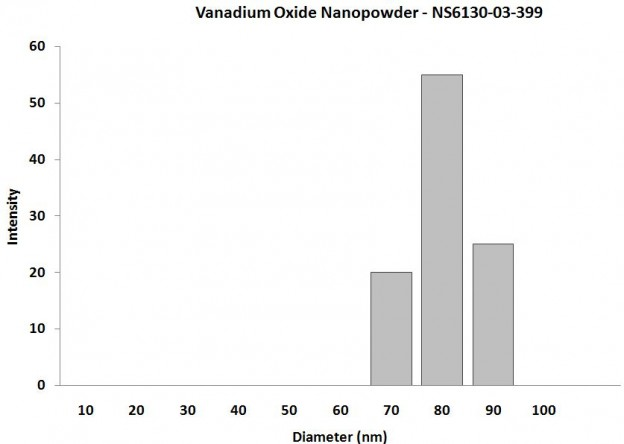 Particles Size of Analysis-V2O5