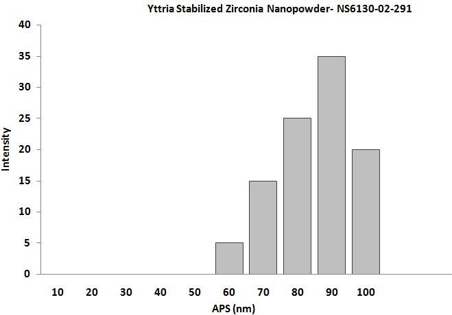 Yttria Stabilized Zirconia Powder – Size Analysis