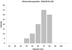 Particles Size Analysis - Y Nanopowder