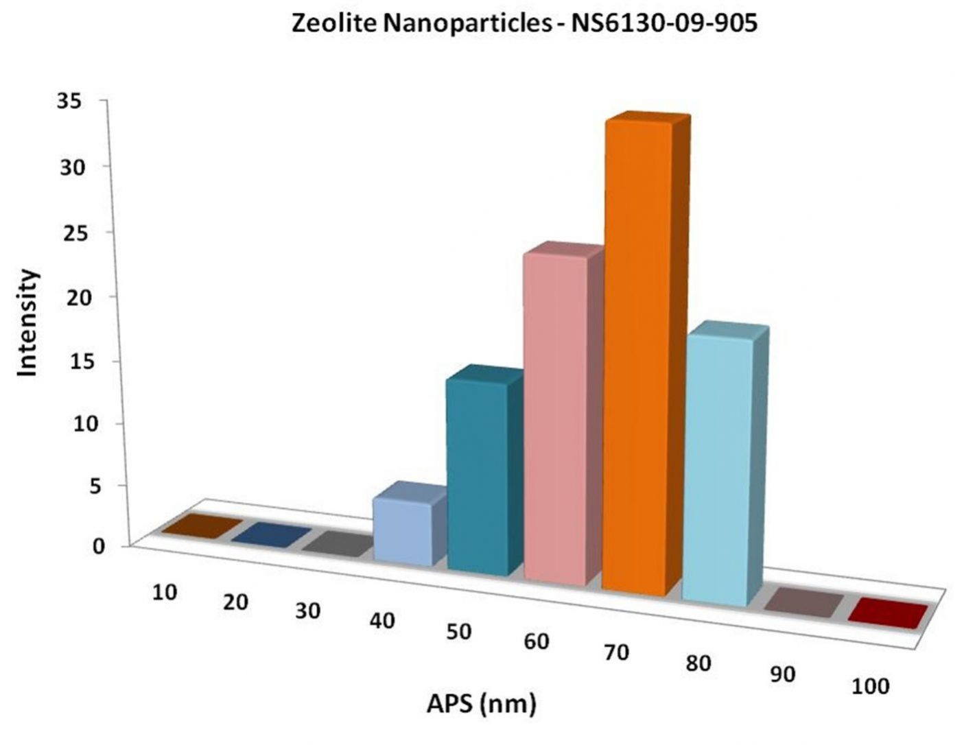 Particles Size Analysis - Zeolite Nanoparticles