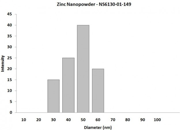 Particles Size Analysis - Zn Nanopowder