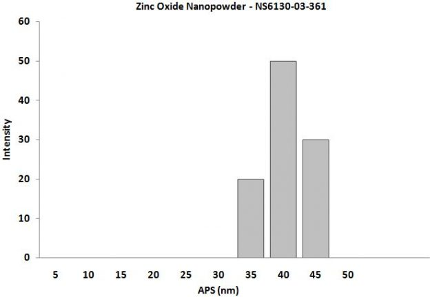 Particles Size of Analysis-ZnO