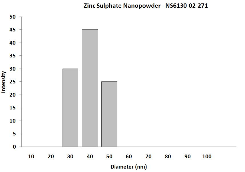Zinc Sulphate Nanoparticles – Size Analysis