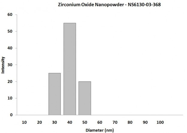 Particles Size Analysis - ZrO2 Nanopowder