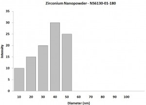 Particles Size Analysis - Zr Nanoparticles